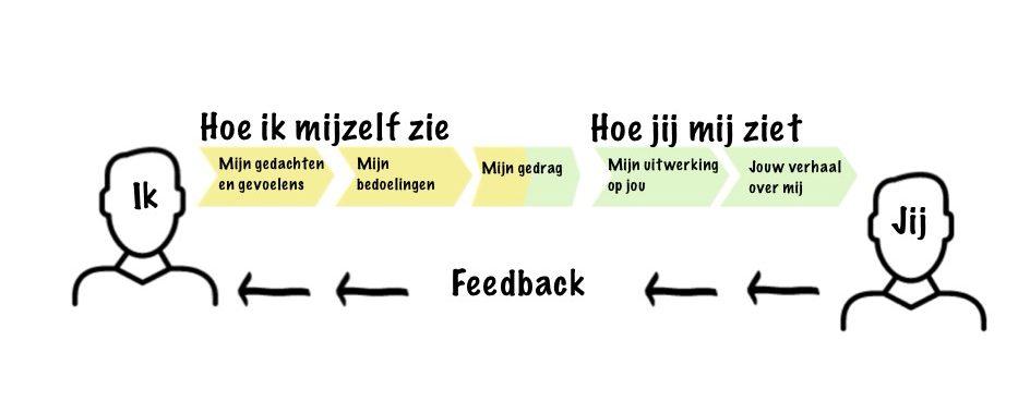 Verschil feedback en feedforward