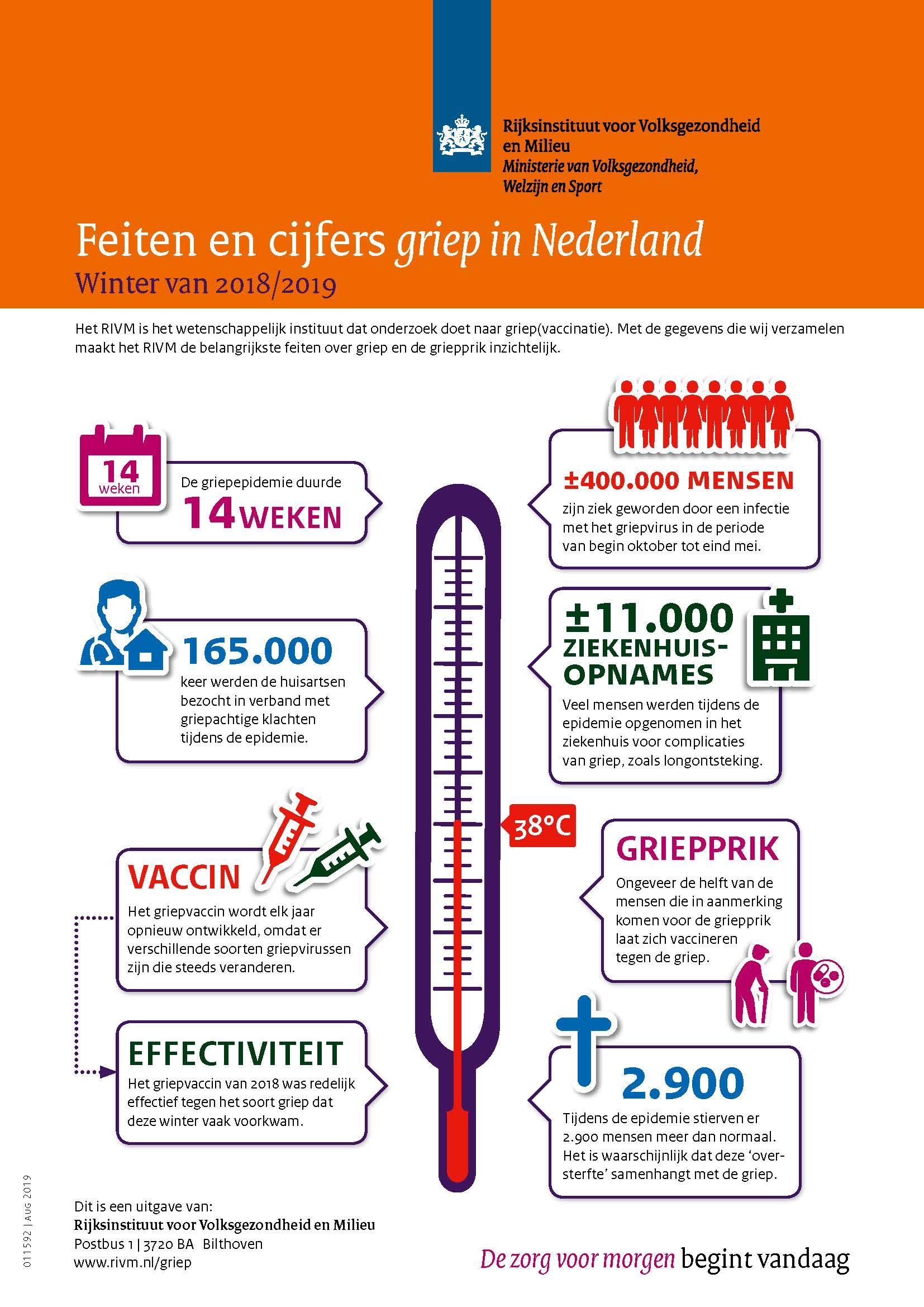 Infographic in de zorg - griepcijfers RIVM