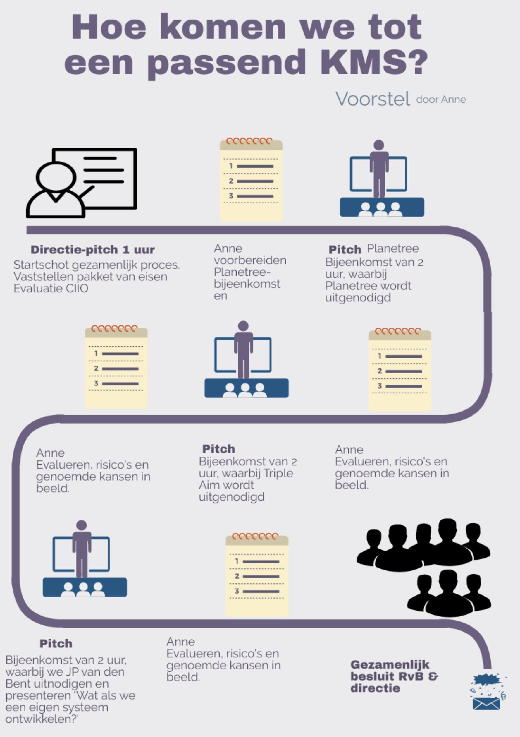 Kwaliteitsysteem infographic in de zorg