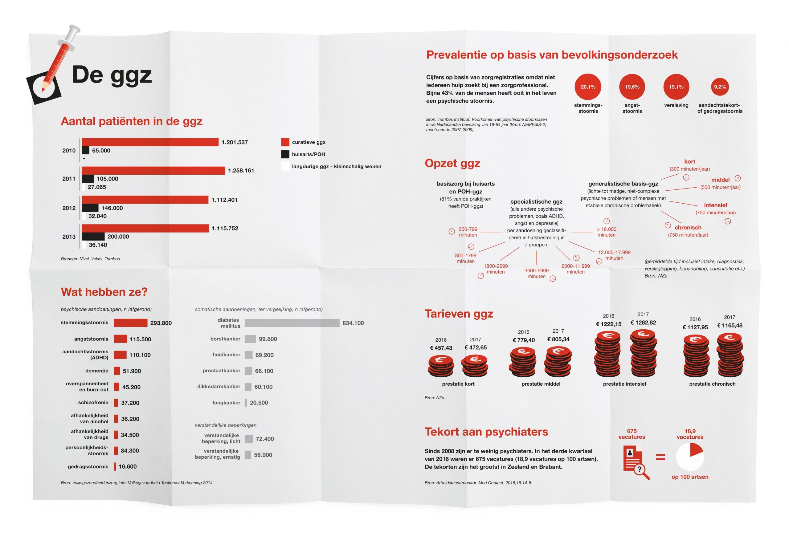 Patienten in de GGZ - infographic