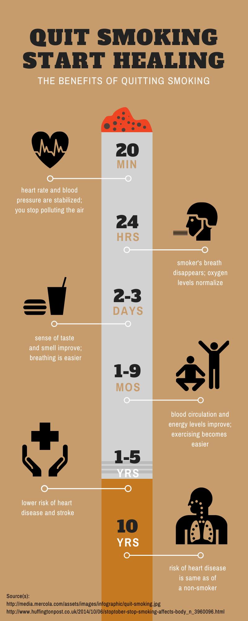 Tijdlijn Infographic in de zorg