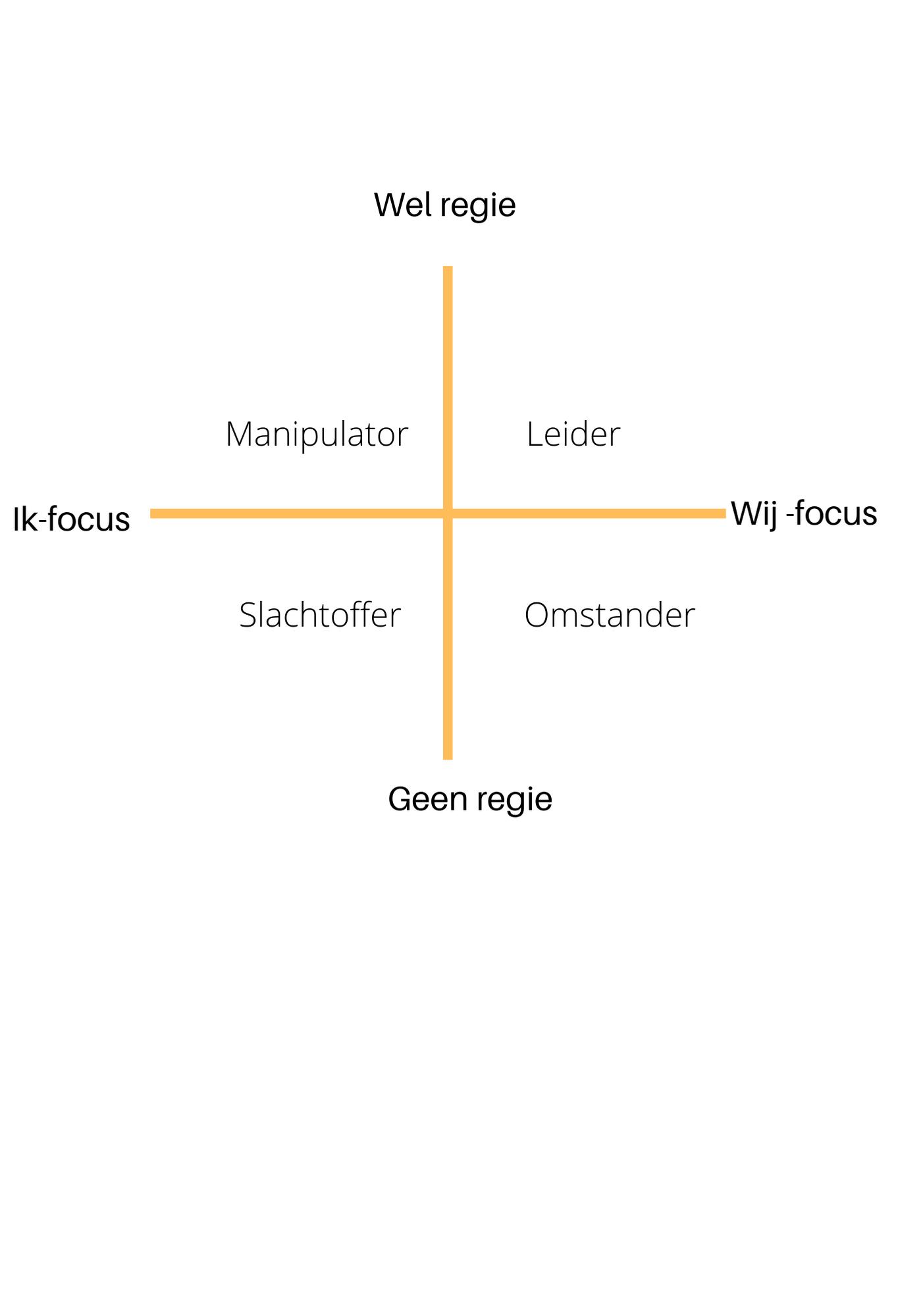 4 kwadraten van leiderschap - wel regie