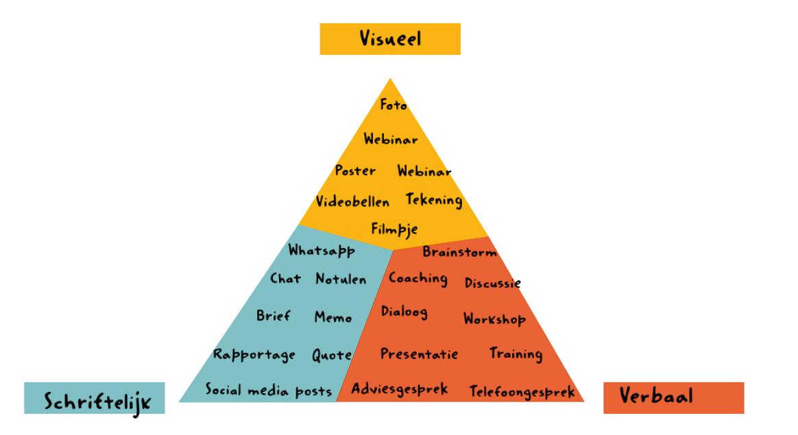 Vormen van visuele communicatie