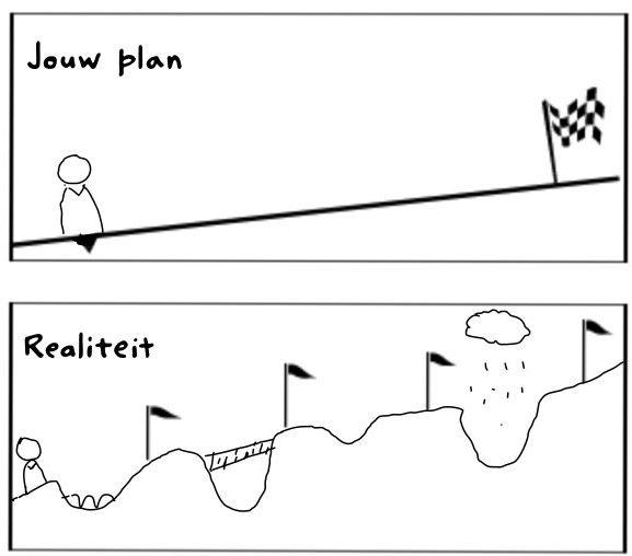 afbeelding 14 jouw plan