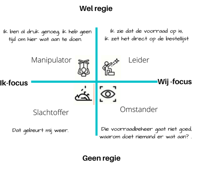 Voorbeelden bij vier kwadranten van leiderschap in de zorg